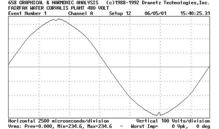 Harmonic Analysis after installing SineTamer