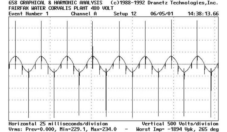 Harmonic Analysis before installing SineTamer