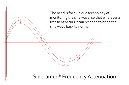 How SineTamer works
